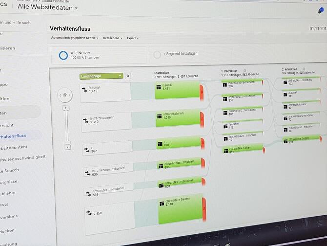 Eine Analyse stellt sicher, dass bei einem Redesign oder einer kontinuierlichen Website-Verbesserung die richtigen Elemente geändert werden.