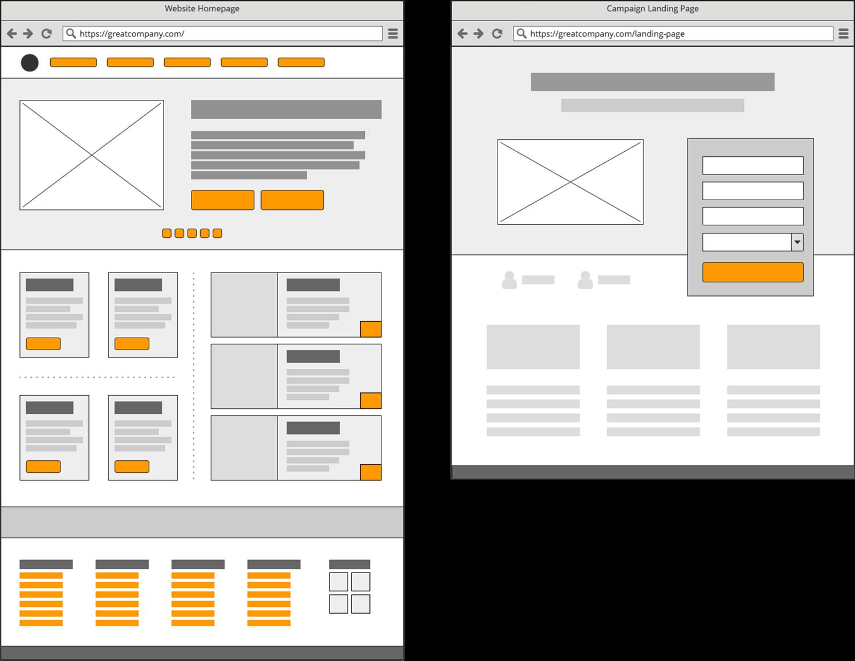 Links und CTA Buttons auf einer Homepage vs. einer Landingpage