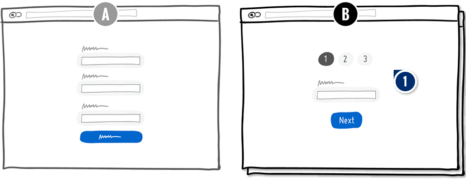 Mehrstufiges Landingpage Formular
